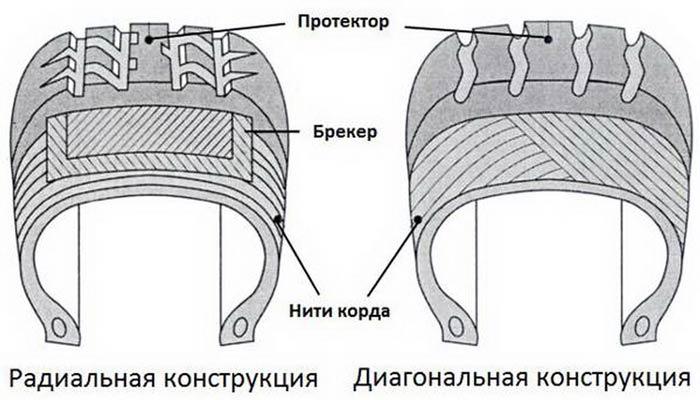 Типы корда
